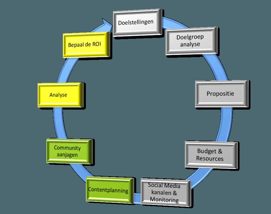 CMS strategische cyclus