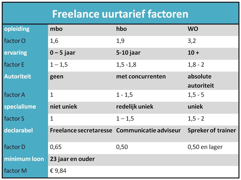 Ontsecretaressen - freelance tarief factoren