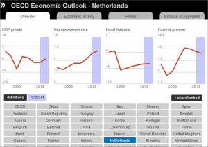 werkloosheid - prognose 2014