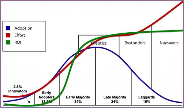 adoptie curve