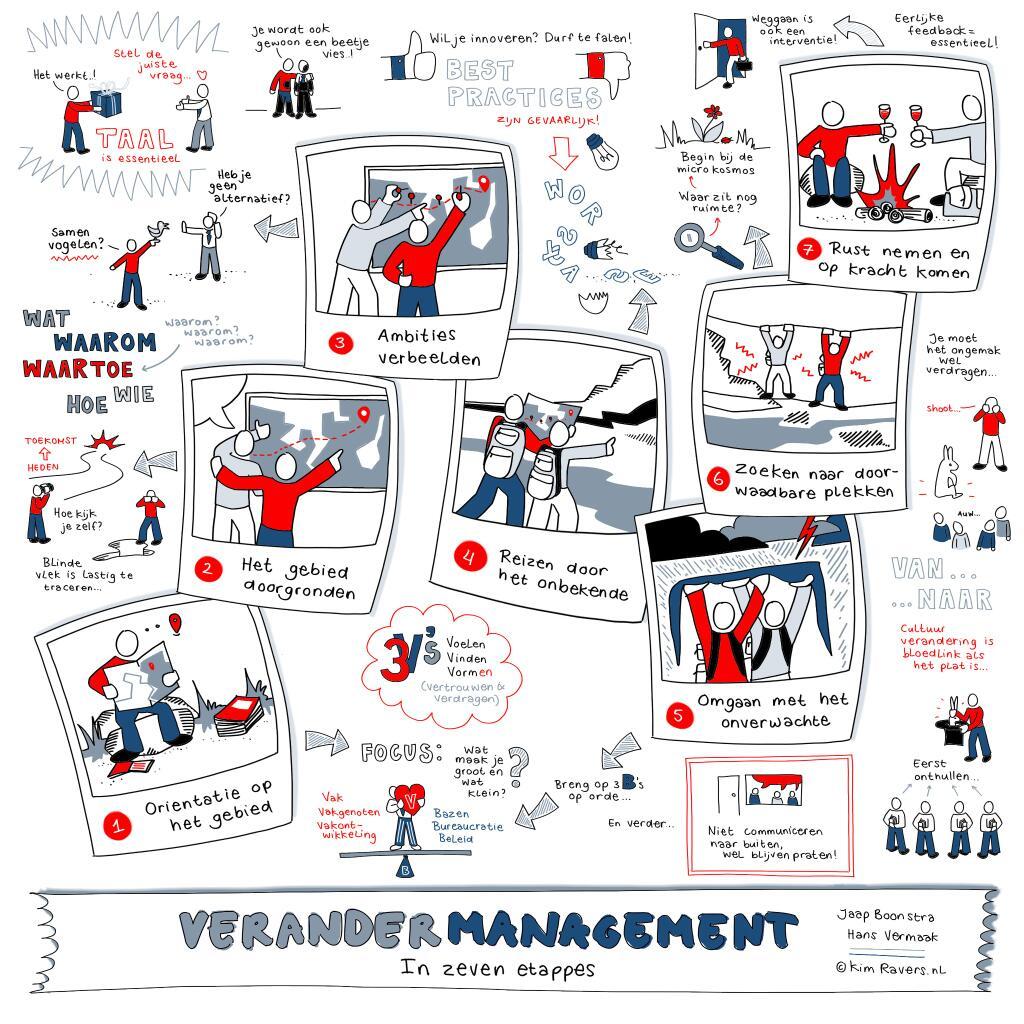 verandermanagement in 7 etappes