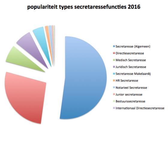 populaire-secretariele-functies-2016